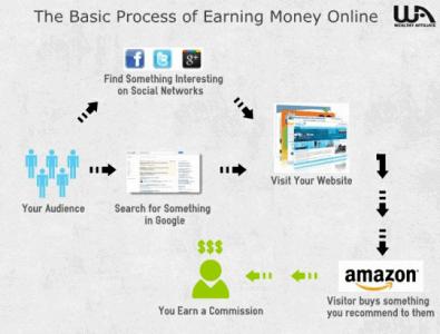 earning money process