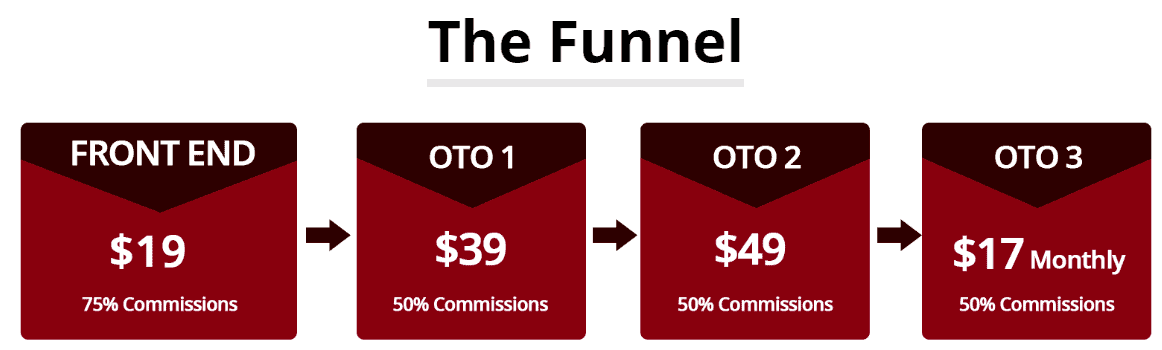 Operation 10K - The funnel