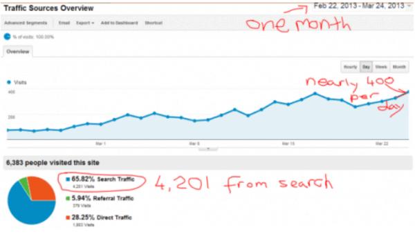 Siterubix sites can get traffic.