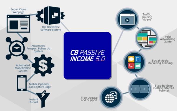 CB Passive Income system