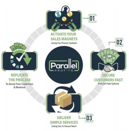 Parallel Profits - The Blueprint